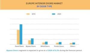 Statistics Europe Interior Doors Market