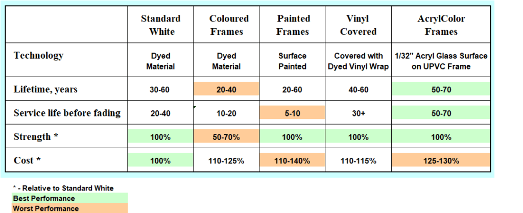 Friendly Prices for the Best uPVC Windows, Energy & Cost Efficient, 200 Glazing and 60 Color Options for the US and Canada, Advanced Technologies
